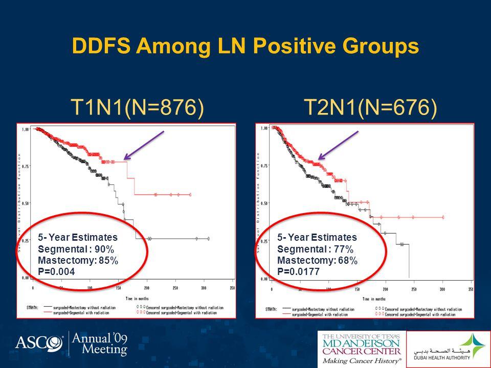 DDFS Among LN Positive Groups