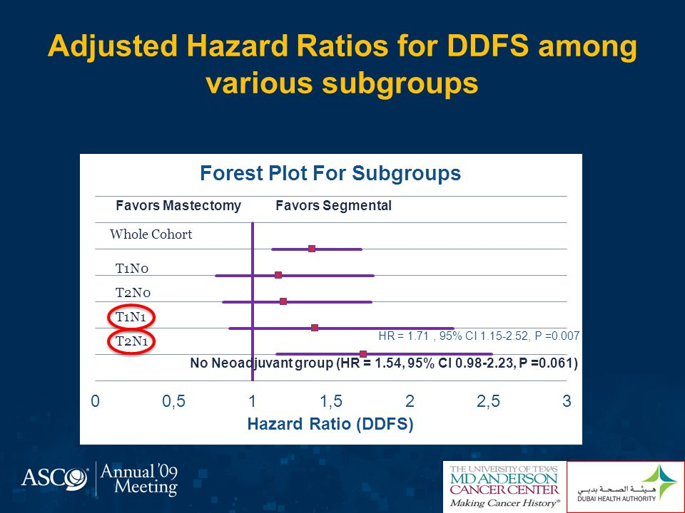 Adjusted Hazard Ratios for DDFS among various subgroups