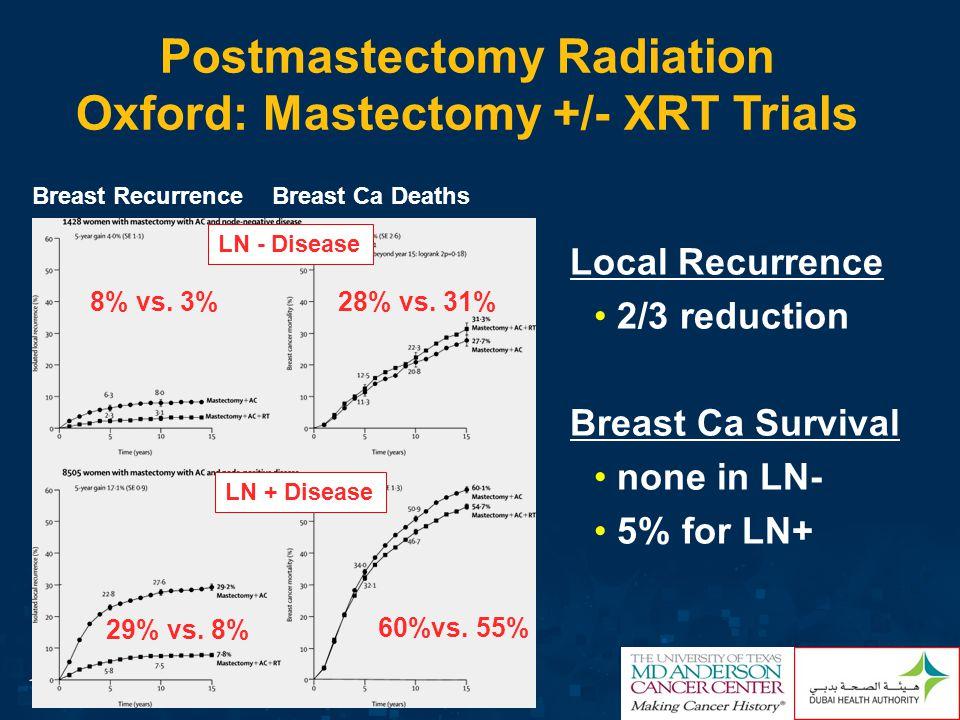 Postmastectomy Radiation Oxford: Mastectomy +/- XRT Trials