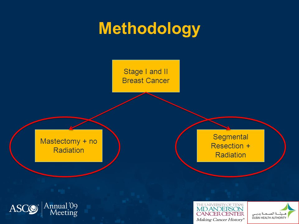 Methodology Stage I and II Breast Cancer