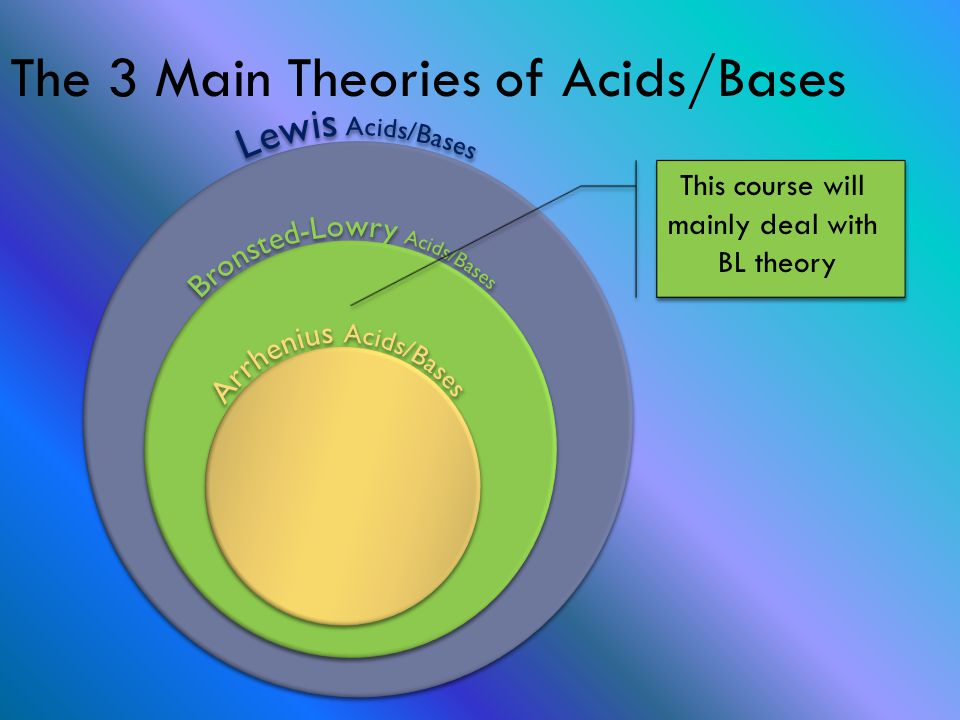 The 3 Main Theories of Acids/Bases