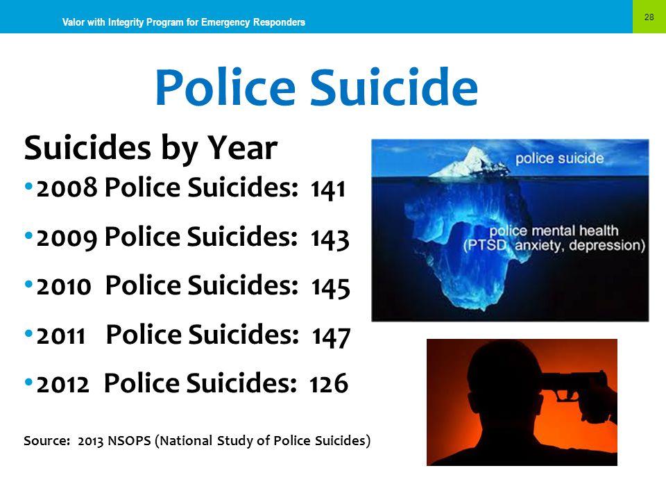 Police Suicide Suicides by Year 2008 Police Suicides: 141
