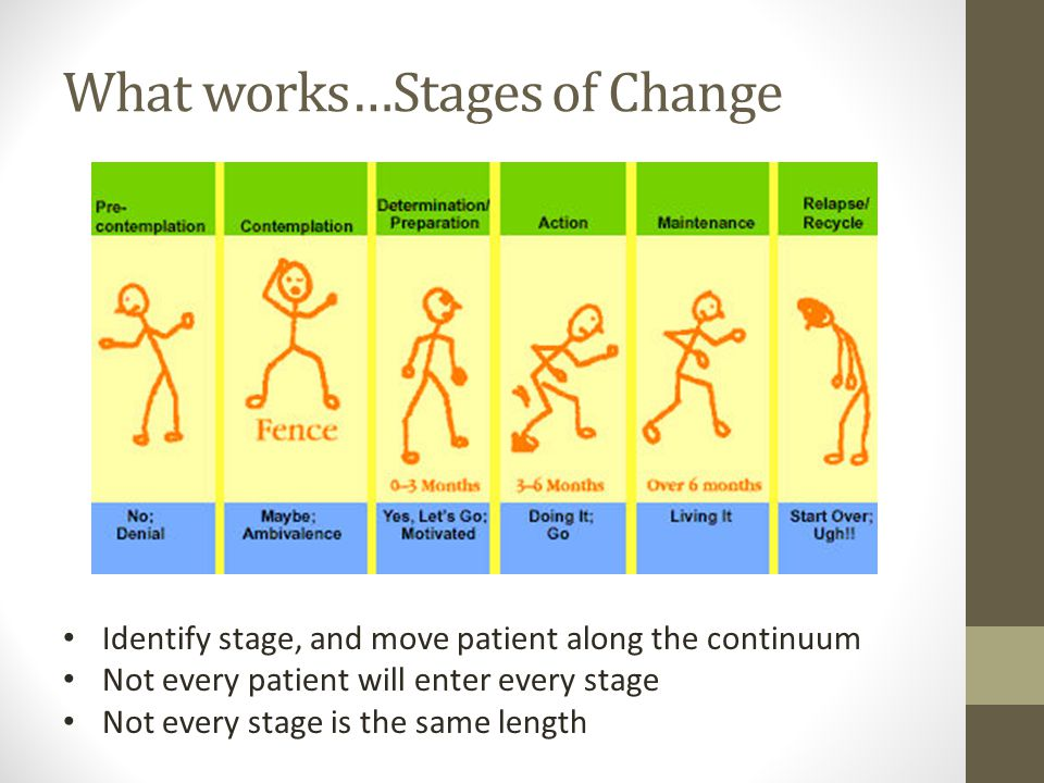 What works…Stages of Change