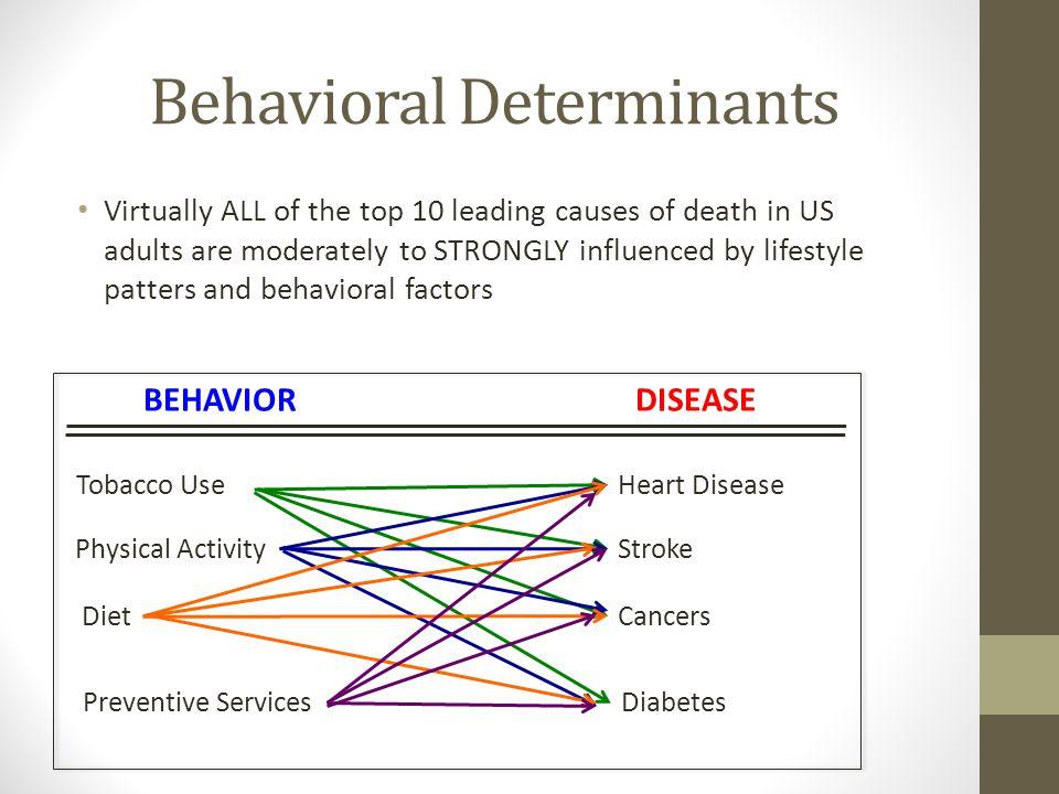 Behavioral Determinants