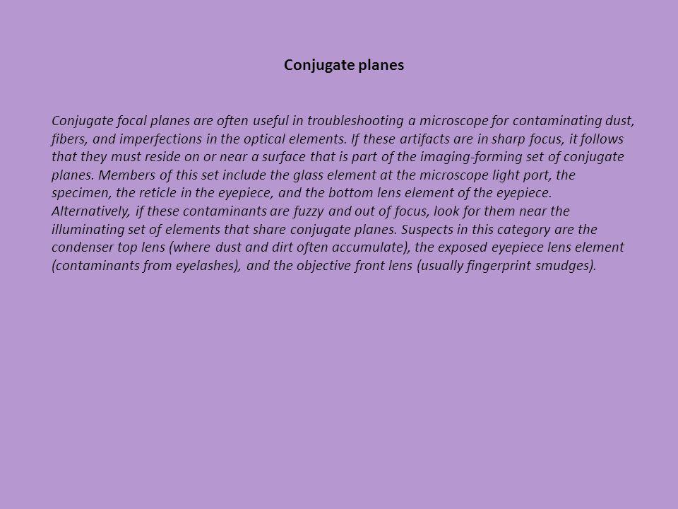 Conjugate planes