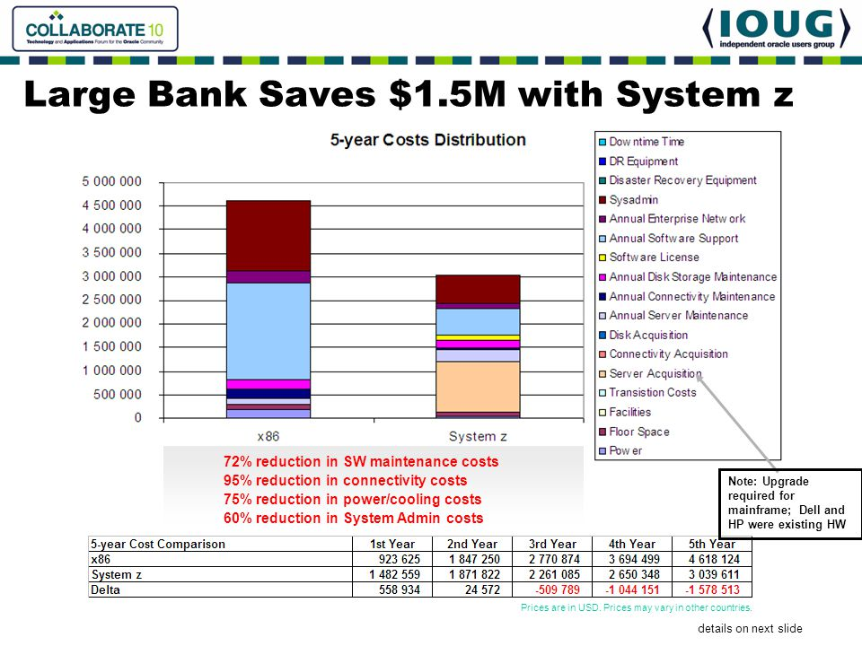 Large Bank Saves $1.5M with System z
