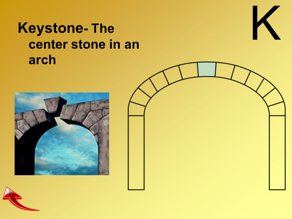 K Keystone- The center stone in an arch