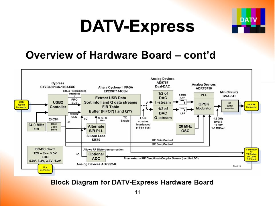 DATV-Express Overview of Hardware Board – cont'd