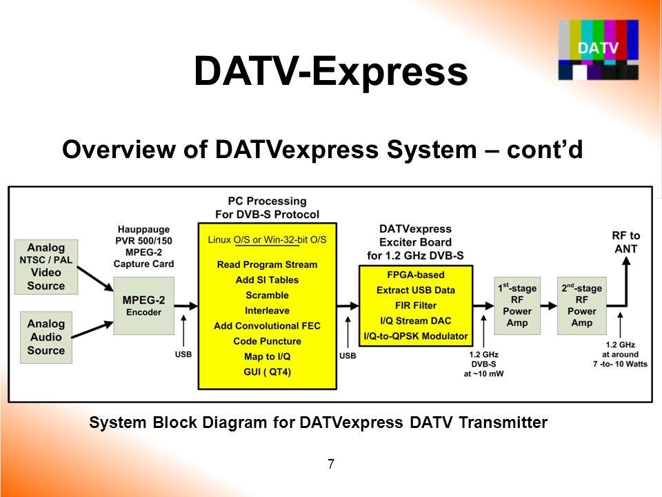 DATV-Express Overview of DATVexpress System – cont'd