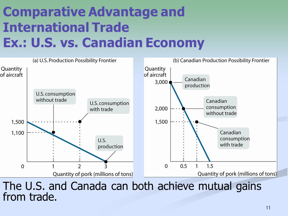 Comparative Advantage and International Trade Ex. : U. S. vs