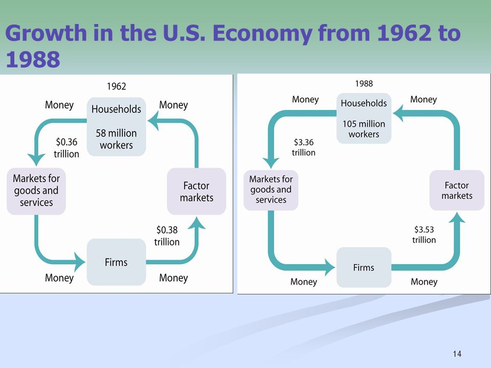 Growth in the U.S. Economy from 1962 to 1988