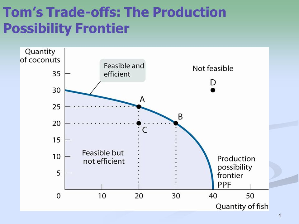 Tom's Trade-offs: The Production Possibility Frontier