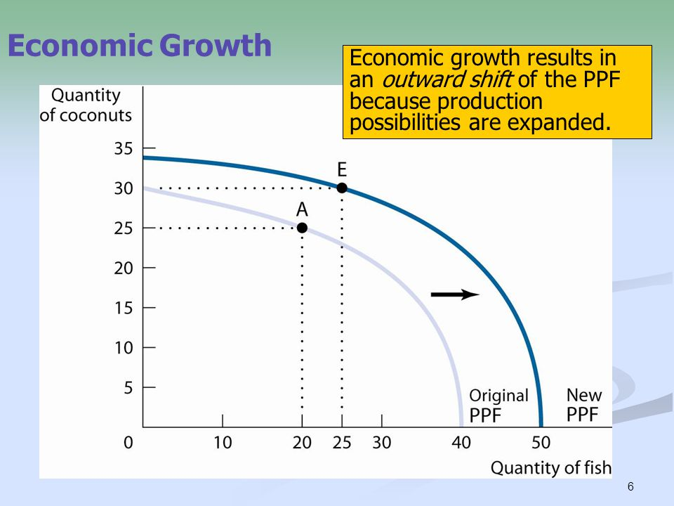 Economic Growth Economic growth results in an outward shift of the PPF because production possibilities are expanded.