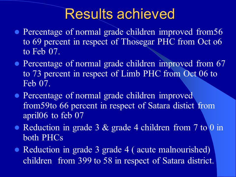 Results achieved Percentage of normal grade children improved from56 to 69 percent in respect of Thosegar PHC from Oct o6 to Feb 07.