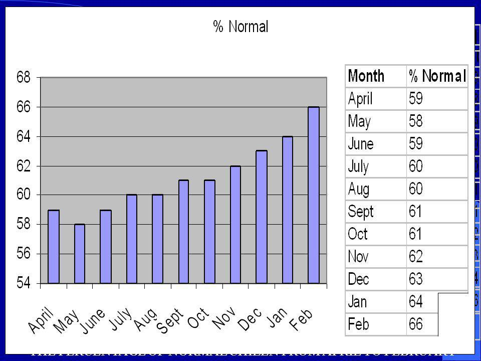 THE PERCENTAGE OF NORMAL CHILEN FROM APRIL TO FEBRUARY