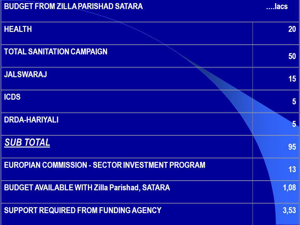 SUB TOTAL BUDGET FROM ZILLA PARISHAD SATARA ….lacs HEALTH 20