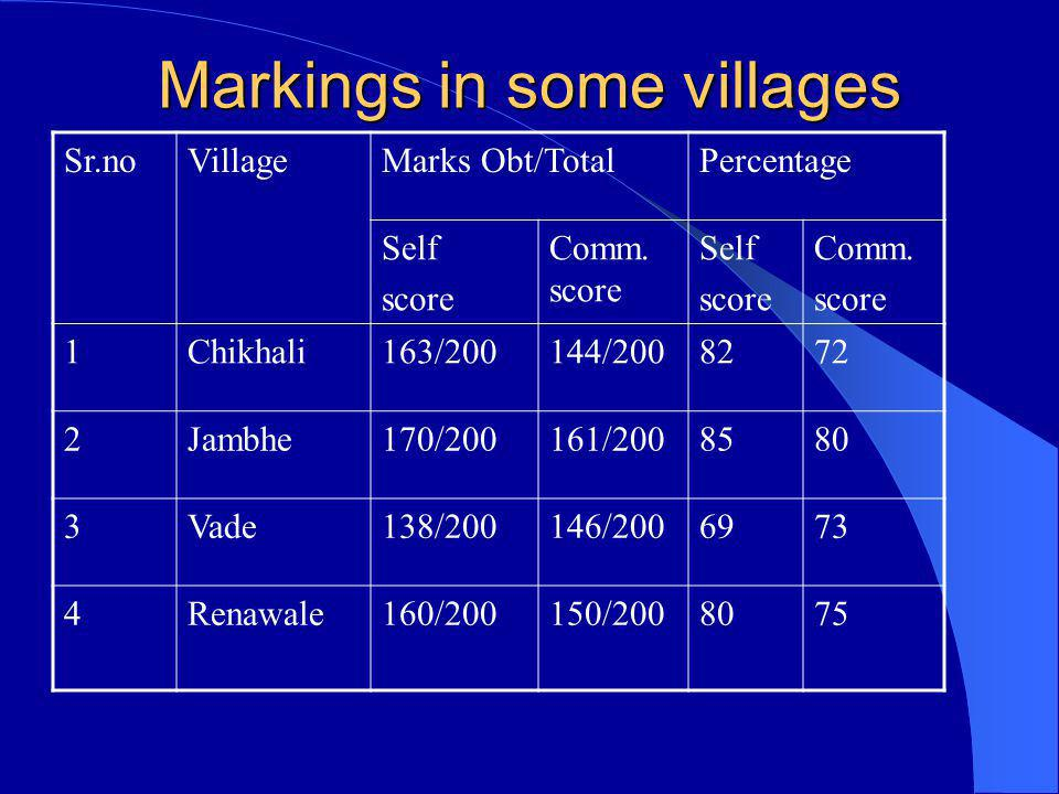 Markings in some villages