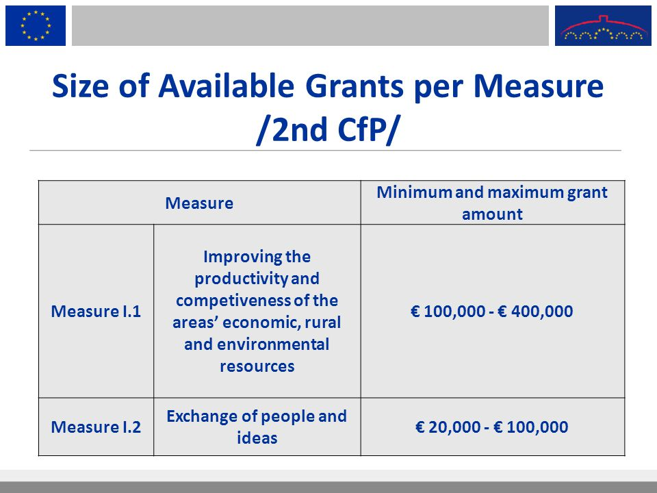 Size of Available Grants per Measure /2nd CfP/
