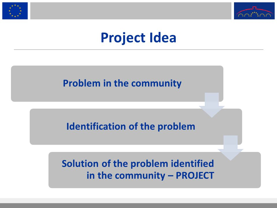 Project Idea Problem in the community Identification of the problem