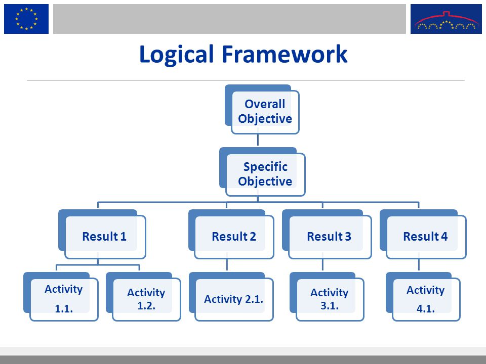 Logical Framework Overall Objective Specific Objective Result 1