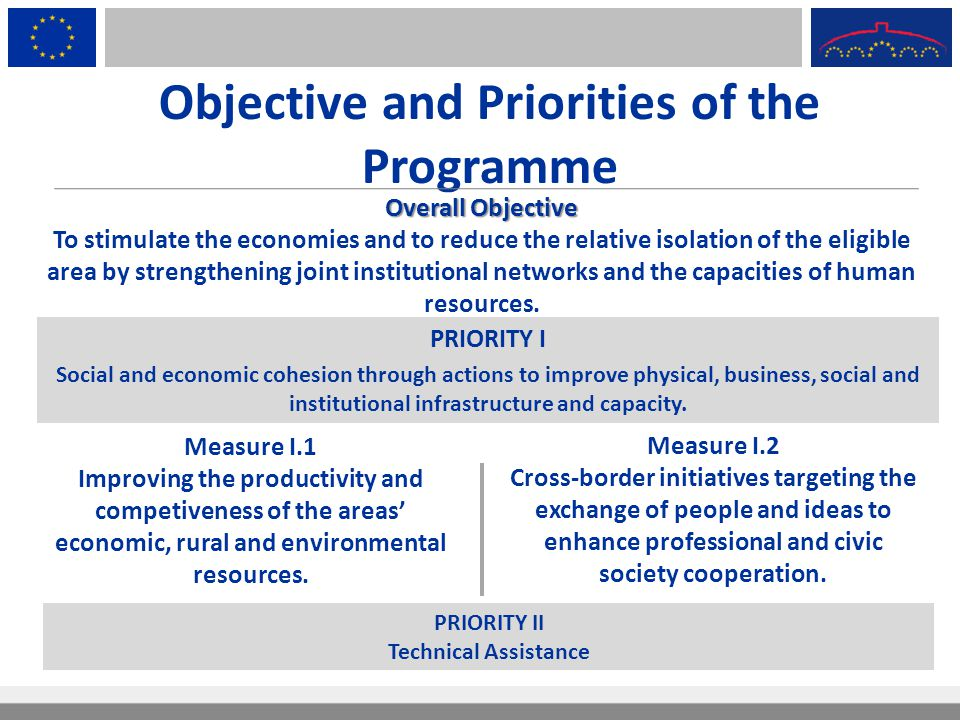 Objective and Priorities of the Programme