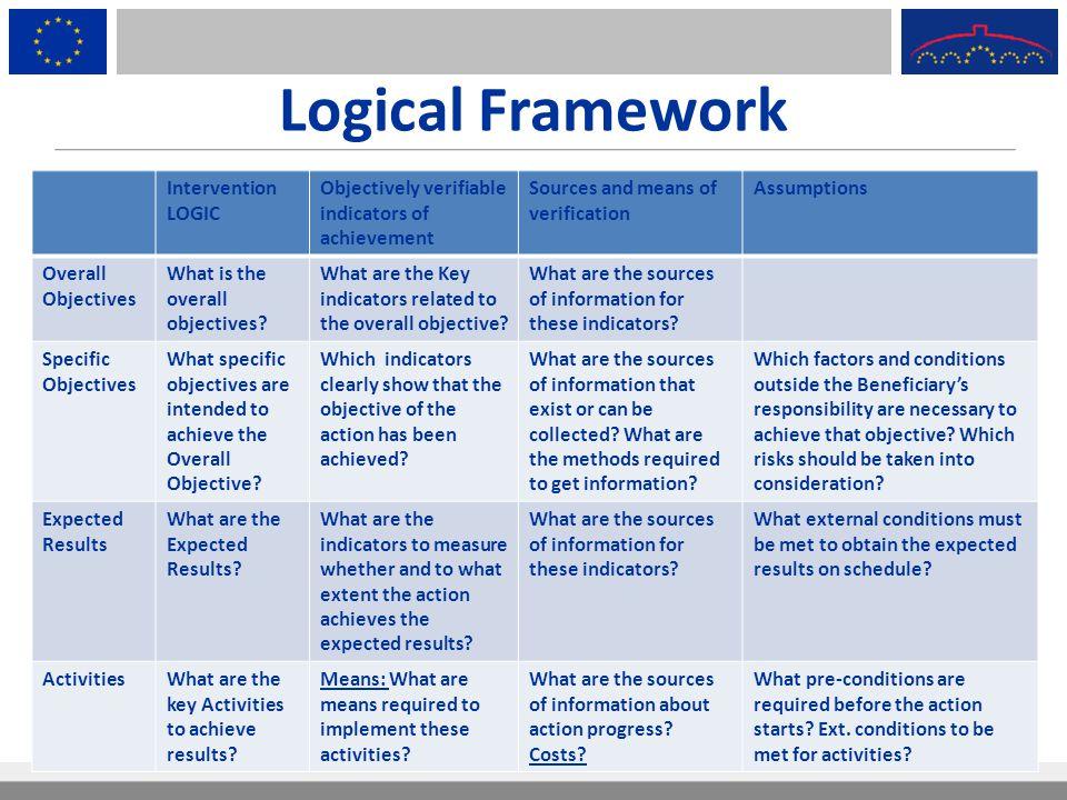 Logical Framework Intervention LOGIC