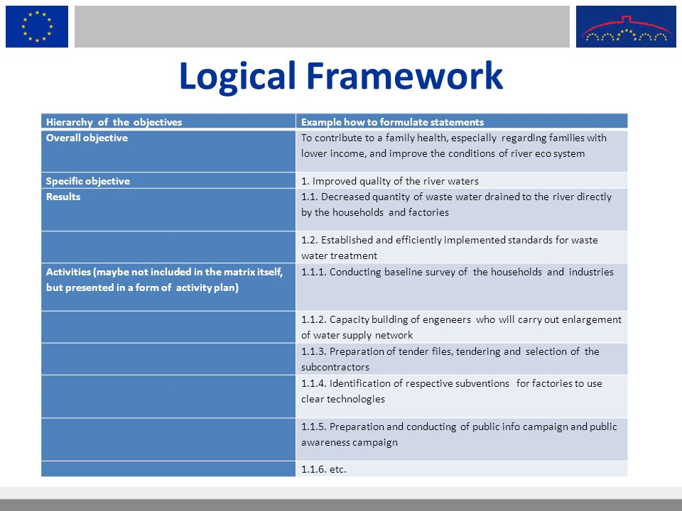 Logical Framework Hierarchy of the objectives