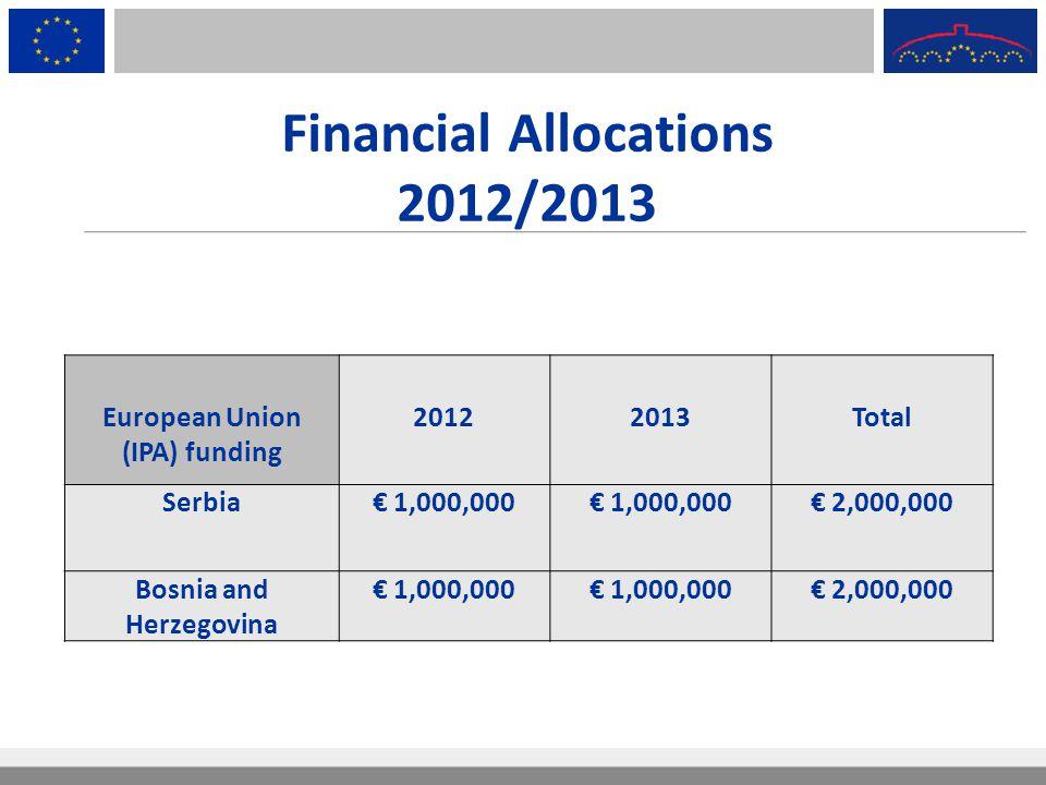 Financial Allocations 2012/2013