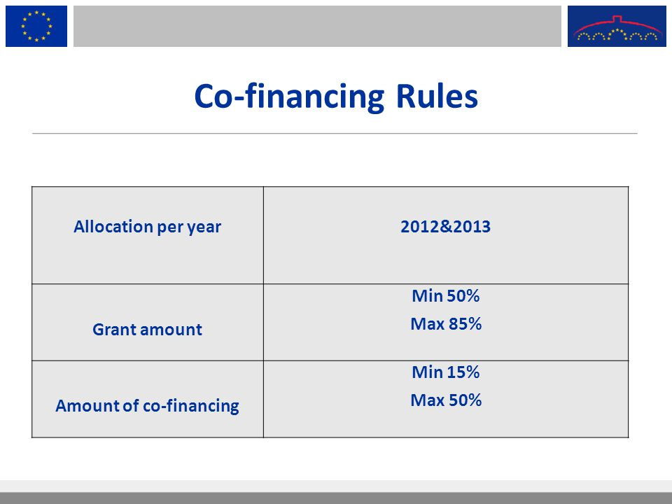 Amount of co-financing