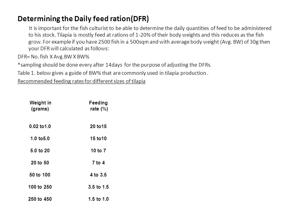 Determining the Daily feed ration(DFR)