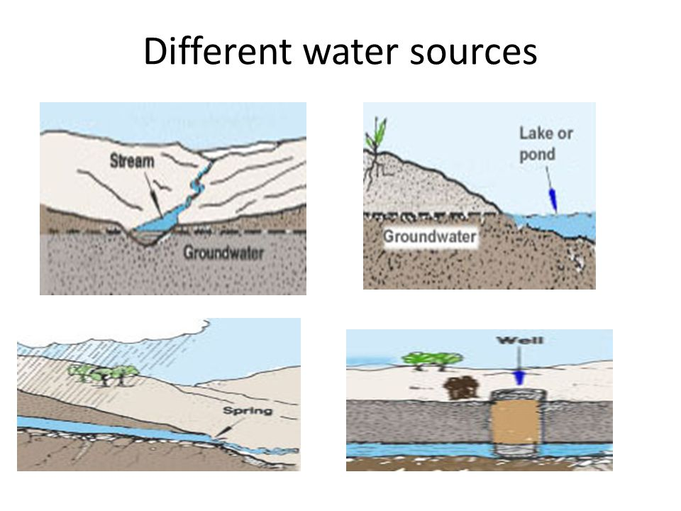 Different water sources
