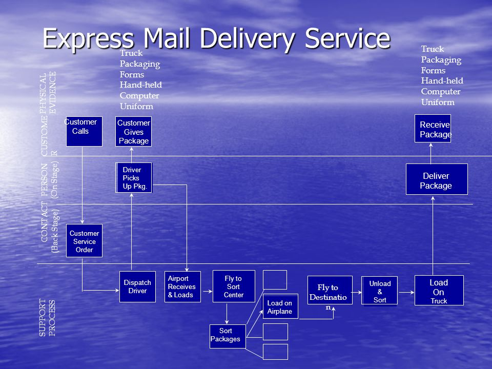 Express Mail Delivery Service
