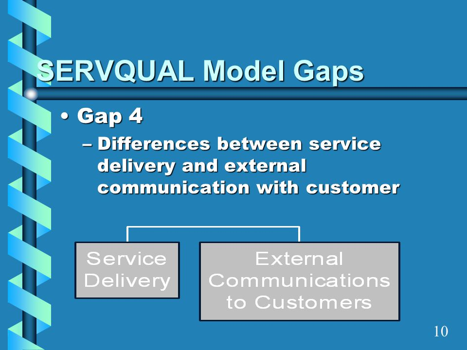 SERVQUAL Model Gaps Gap 4
