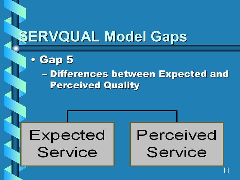 SERVQUAL Model Gaps Gap 5