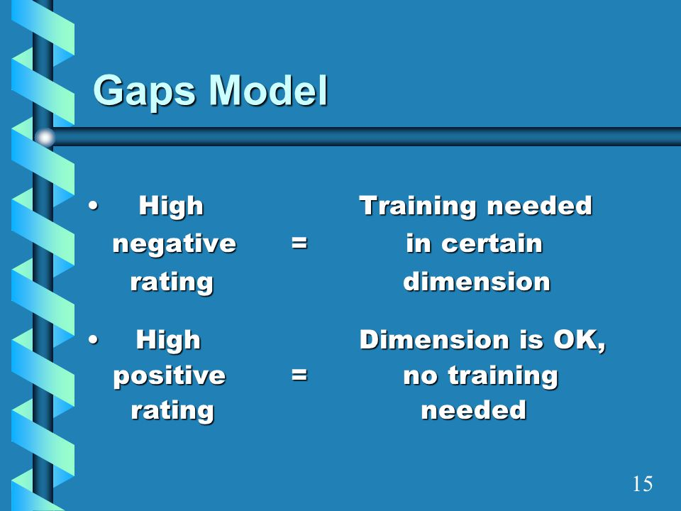 Gaps Model High Training needed negative = in certain rating dimension