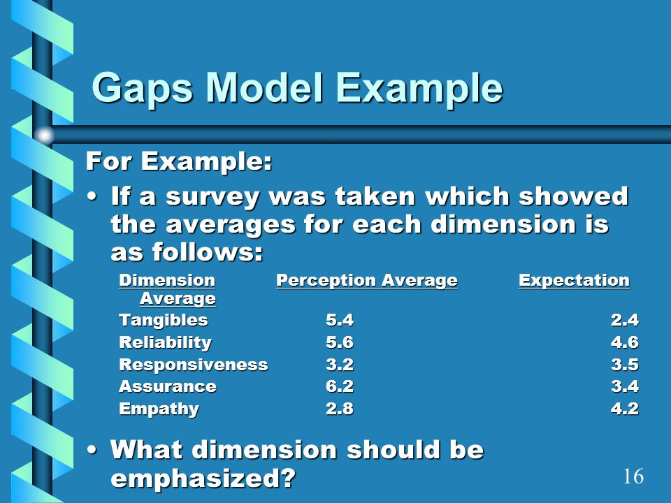 Gaps Model Example For Example: