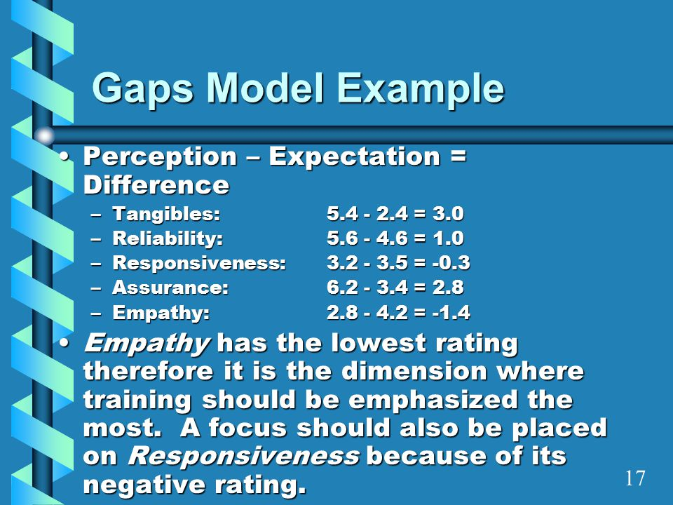 Gaps Model Example Perception – Expectation = Difference