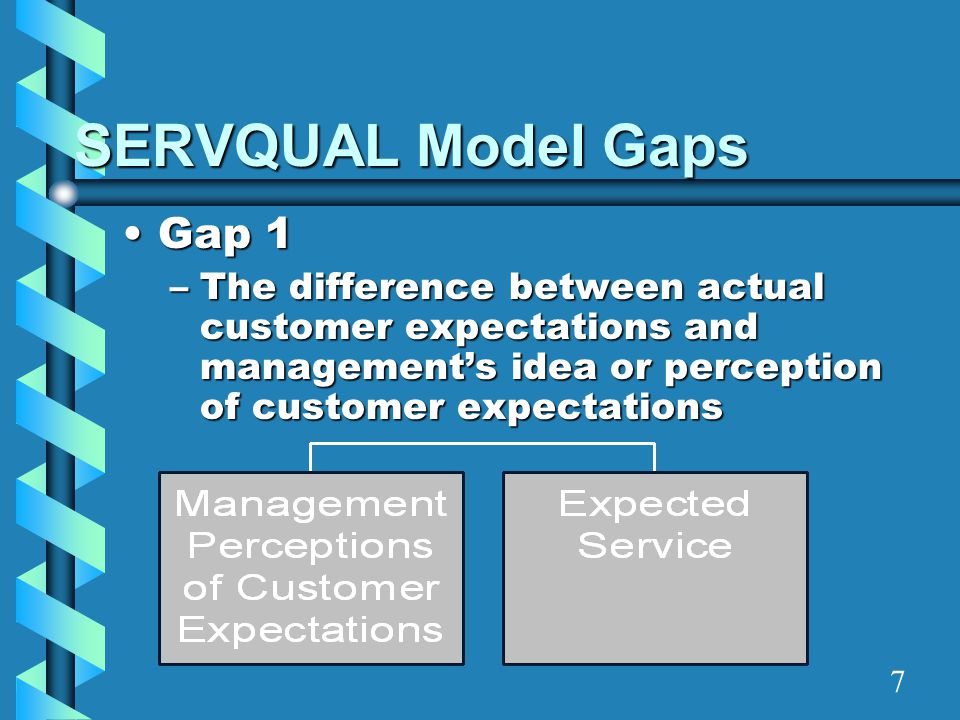 SERVQUAL Model Gaps Gap 1