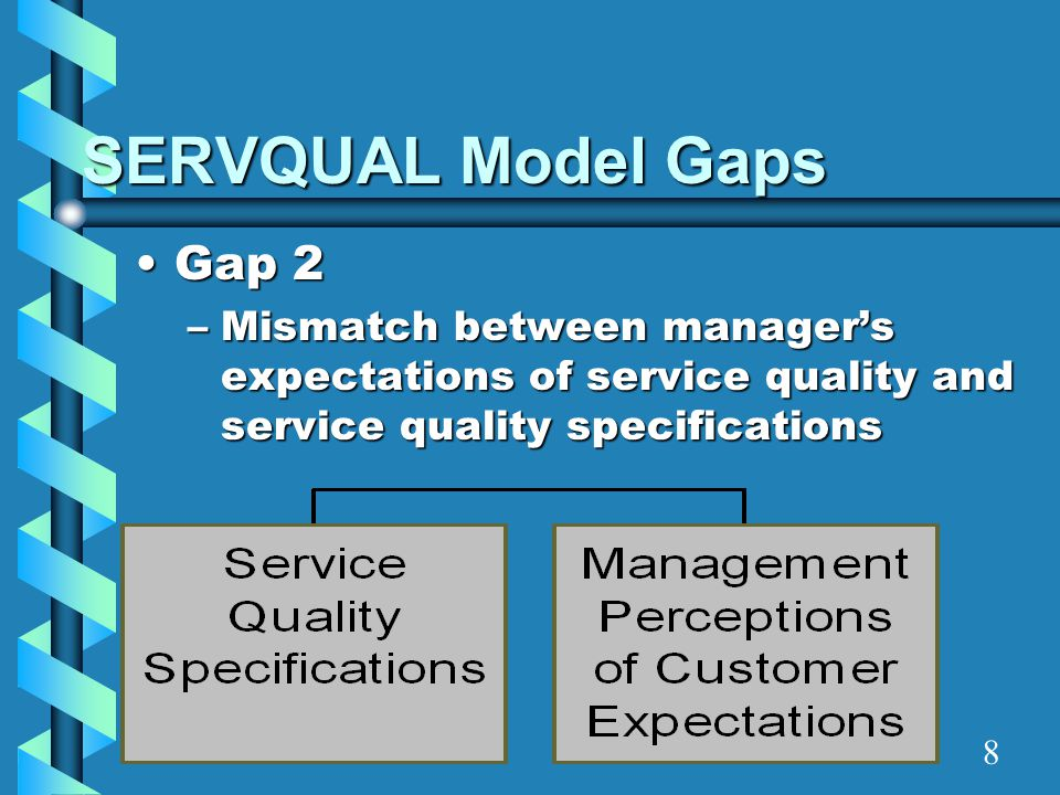 SERVQUAL Model Gaps Gap 2
