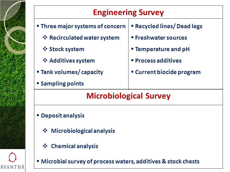 Microbiological Survey