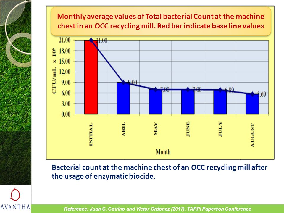 Monthly average values of Total bacterial Count at the machine chest in an OCC recycling mill. Red bar indicate base line values