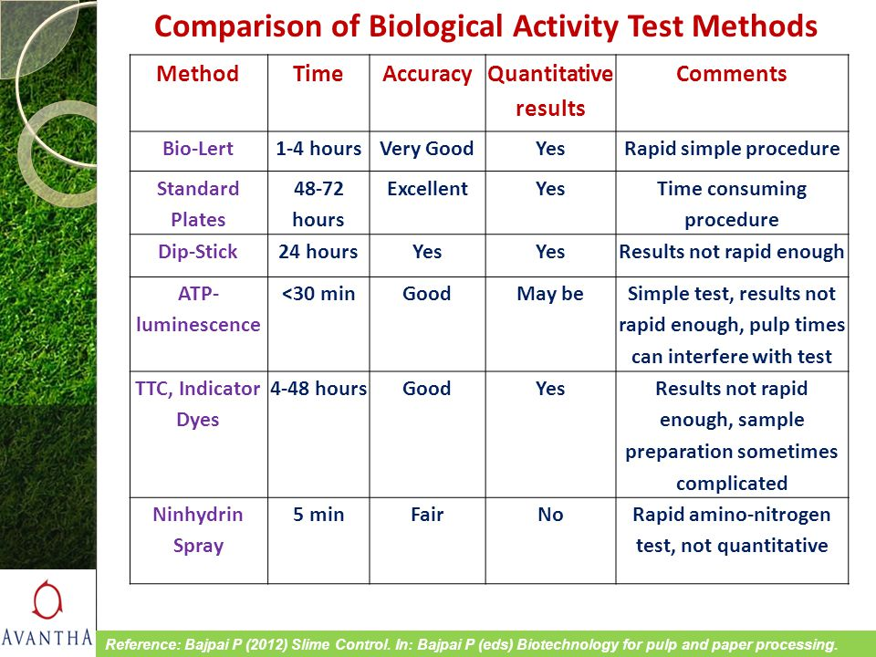 Comparison of Biological Activity Test Methods