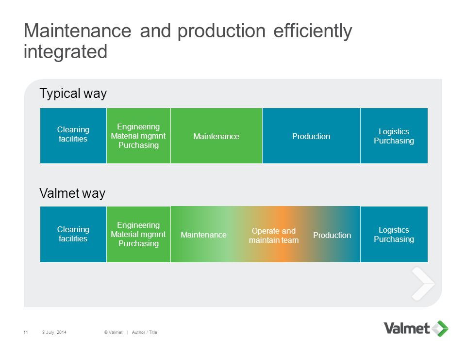 Maintenance and production efficiently integrated