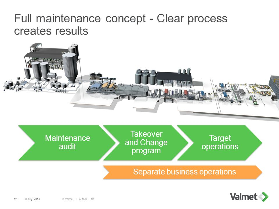 Full maintenance concept - Clear process creates results