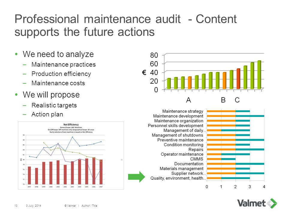 Professional maintenance audit - Content supports the future actions