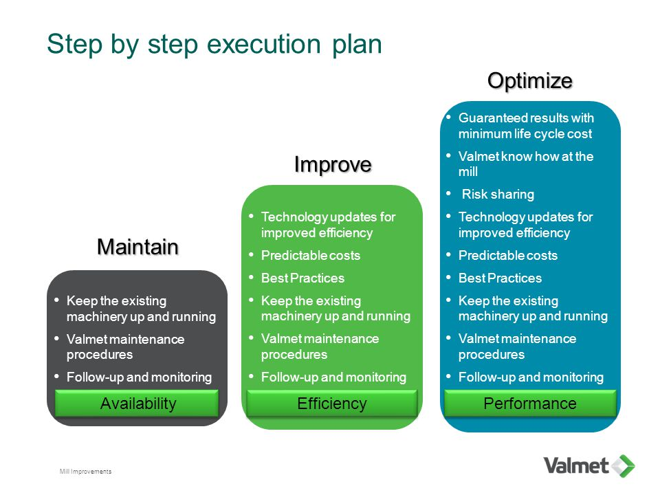 Step by step execution plan