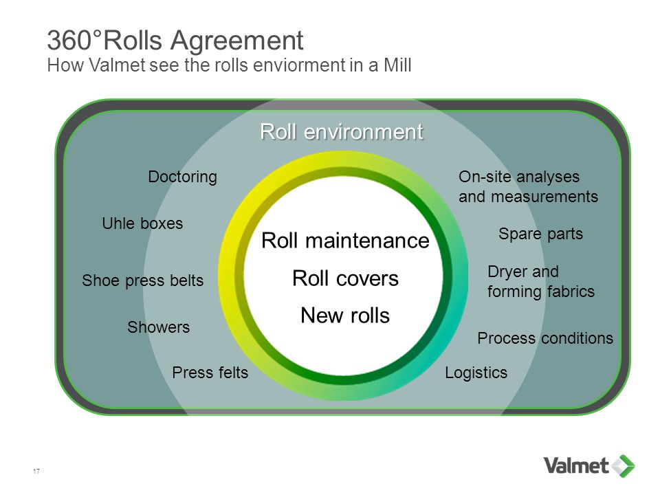 360°Rolls Agreement How Valmet see the rolls enviorment in a Mill