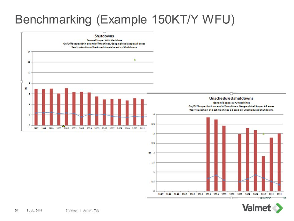Benchmarking (Example 150KT/Y WFU)