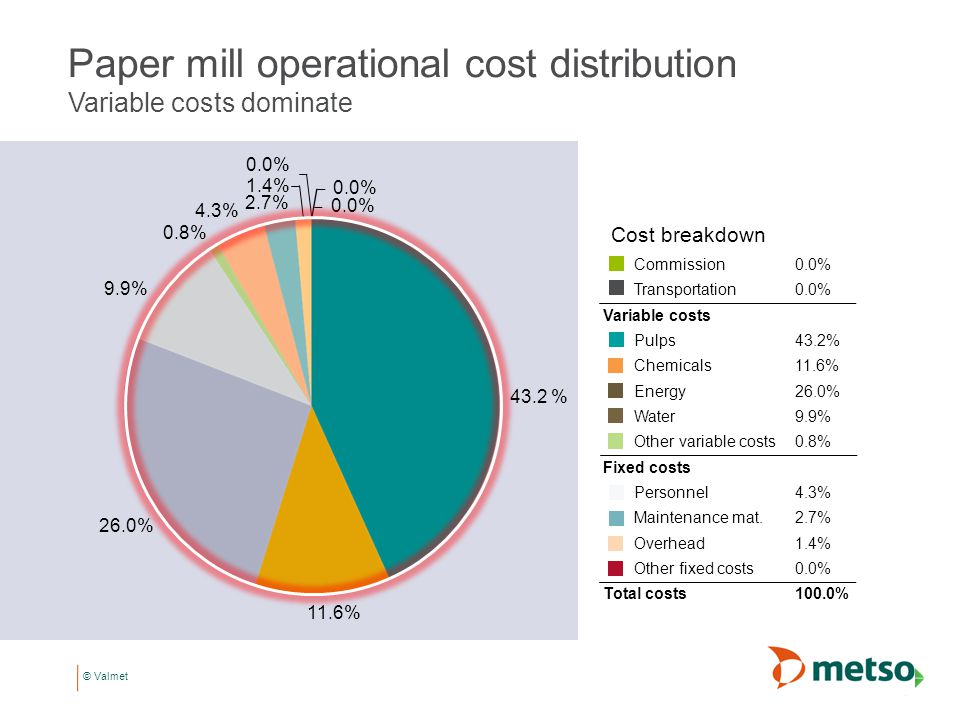 Paper mill operational cost distribution Variable costs dominate