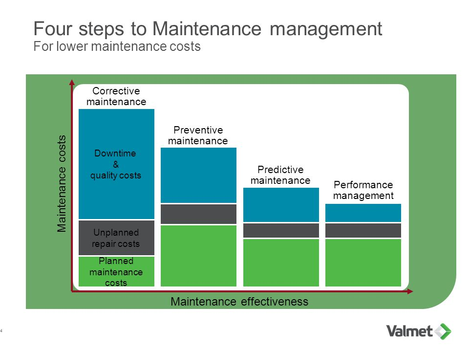 Four steps to Maintenance management For lower maintenance costs